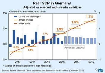 Image result for german gdp growth 2017