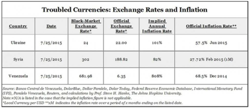 Exchange rates and inflation Venezuela