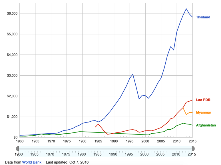 GDP Per Capita for Thailand Myanmar and Afghanistan