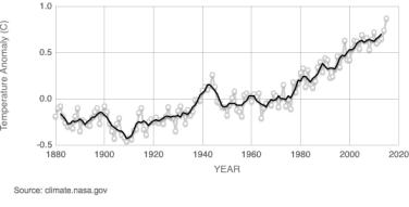 Chart of GLOBAL LAND-OCEAN TEMPERATURE INDEX